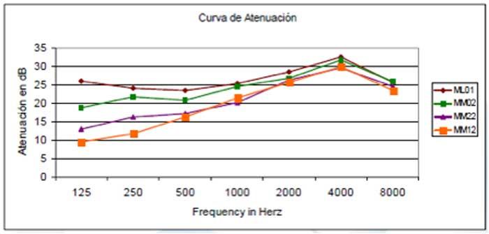 Atenuación filtros protección auditiva