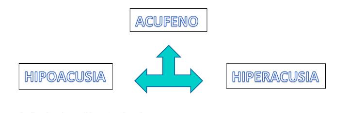 Gráfico relación Acúfeno, tinnitus