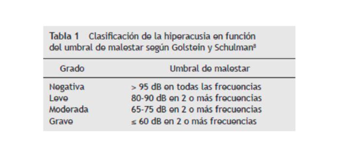 Tabla de clasificación de la hiperacusia